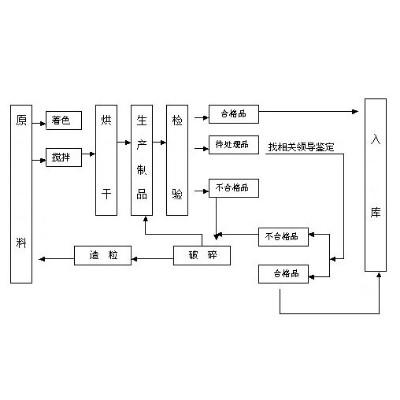 注塑产品的注塑加工工艺流程(上)