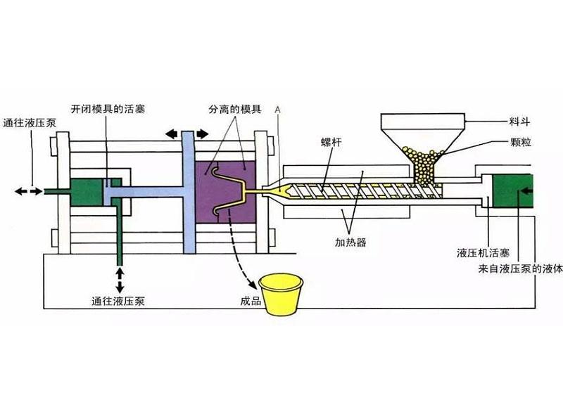 金属包胶加工厂家注塑机分解图