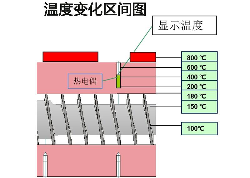 模具注塑加工温度图
