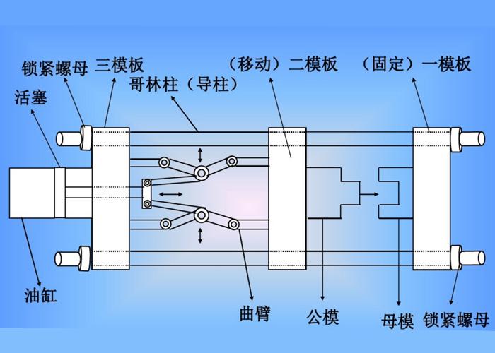 东莞市注塑加工厂分割图