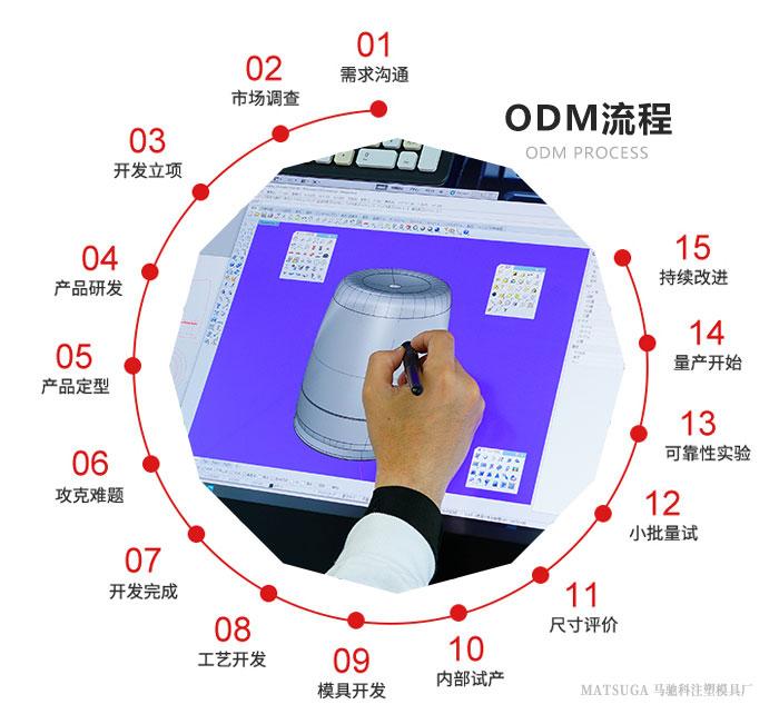 东莞市马驰科注塑模具厂ODM流程