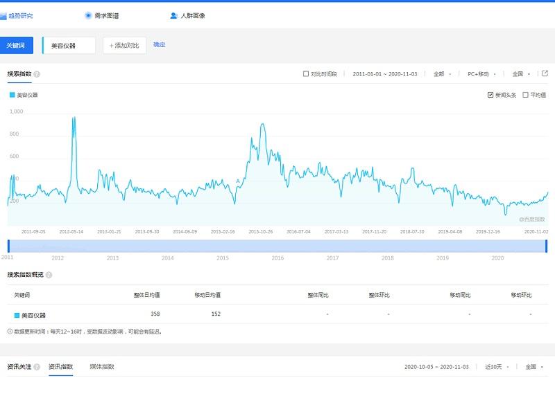 东莞市马驰科美容仪器厂家分析