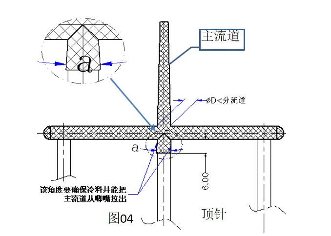 东莞市注塑成型流道图