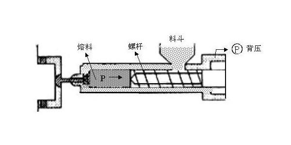 东莞市塑料注塑厂的立式注塑机背压不稳定问题怎么处理?