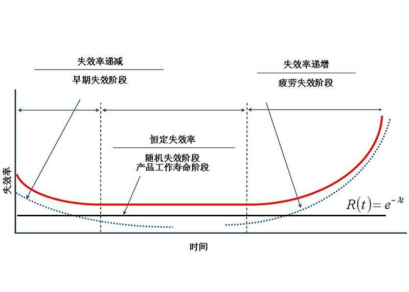 东莞市硅胶加工厂设备故障浴盆曲线图