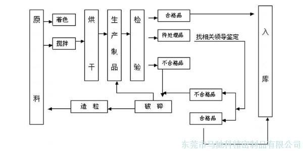 注塑产品在注塑加工厂的加工流程(上)