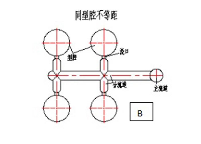 东莞市注塑模具厂流道图