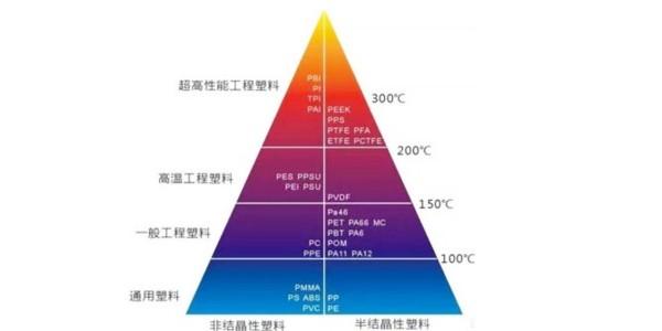 注塑加工厂家热塑性材料的结晶性分析